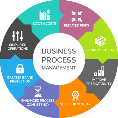 Image result for Business Process Management