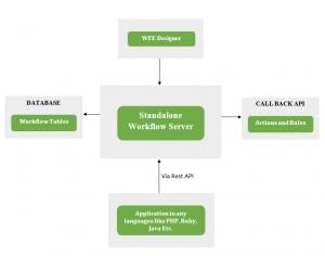 WorkflowServer